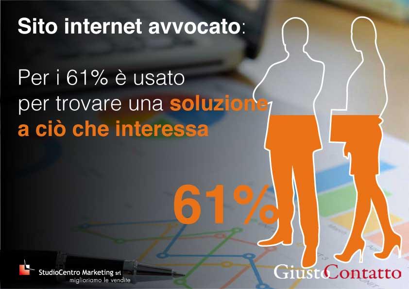 Sito internet avvocato: Per i 61% è usato per trovare una soluzione a ciò che interessa