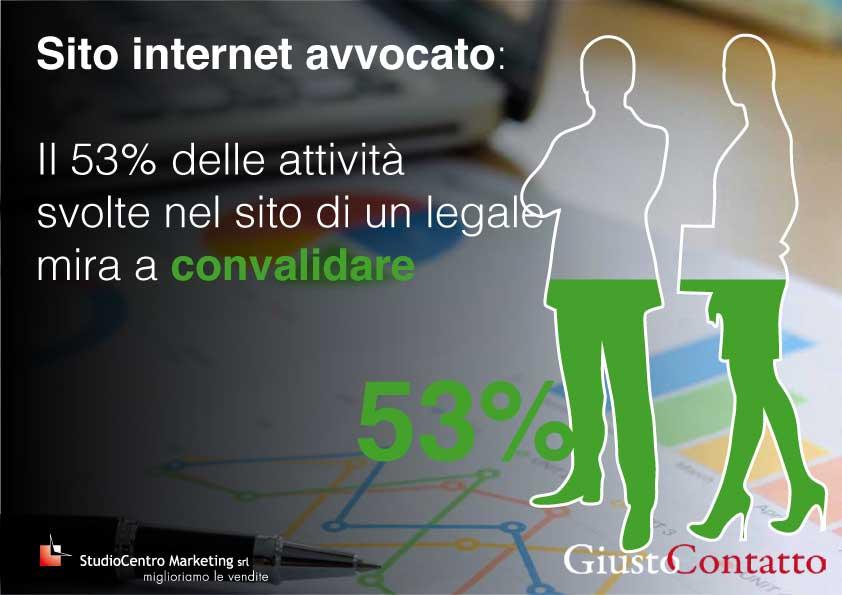 Sito internet avvocato: Il 53% delle attività svolte nel sito di un legale mira a convalidare
