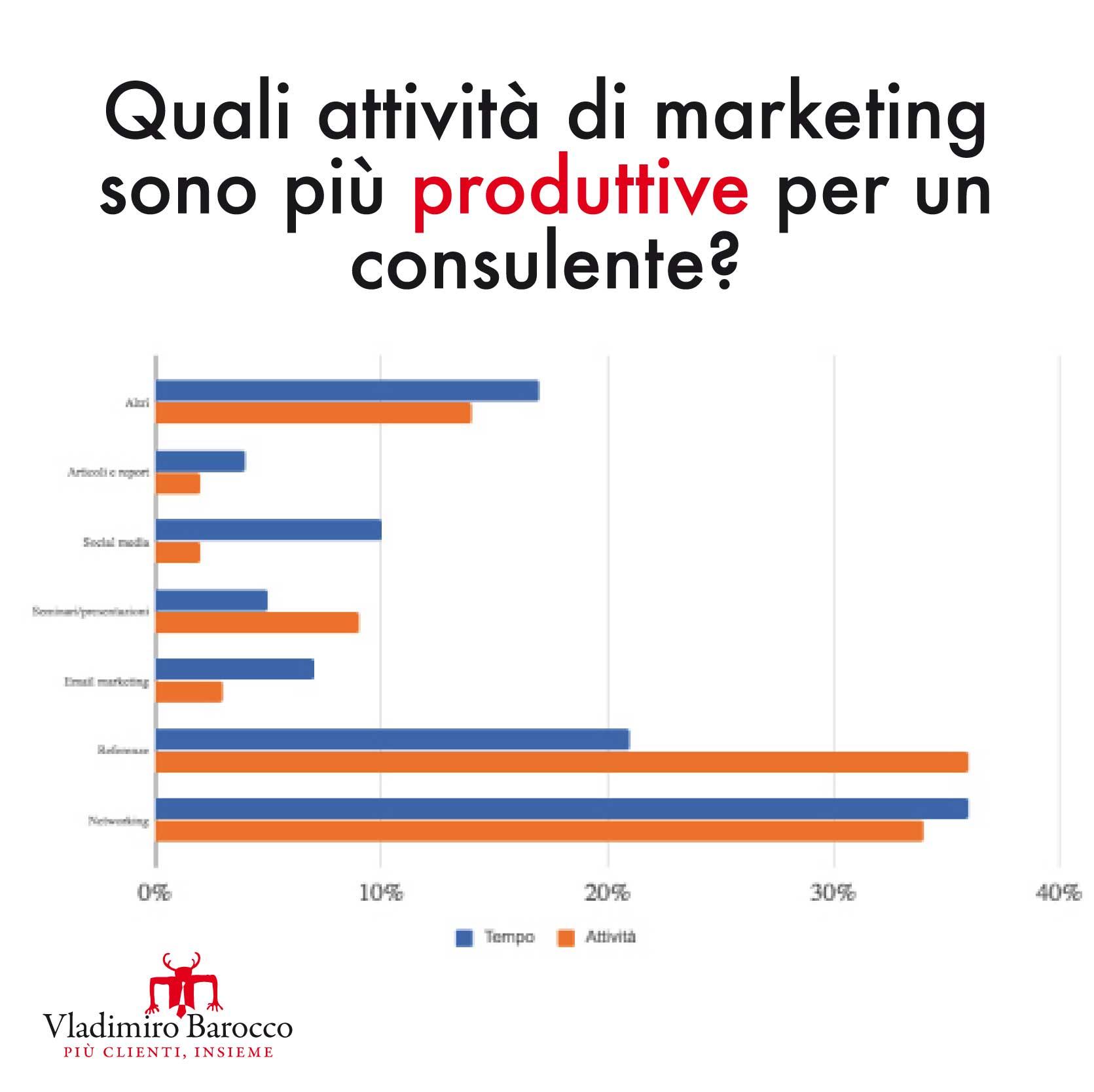Quali attività di marketing sono più produttive per un consulente?